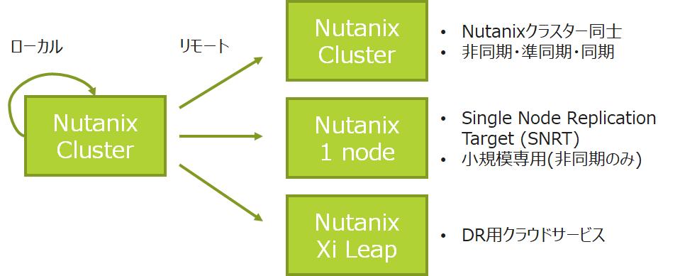 Nutanixでバックアップ図02
