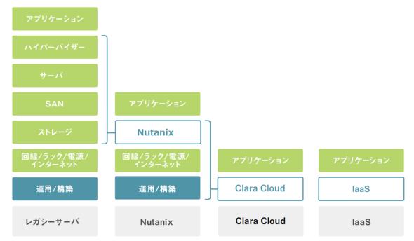 図1  Clara Cloudと従来のITインフラ(レガシーサーバ、NutanixのHCI、IaaS)の構成要素の比較